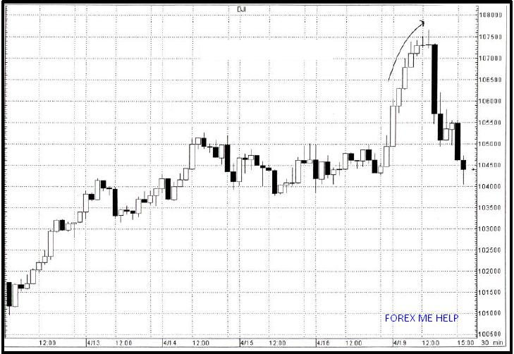 Trading signals blogspot