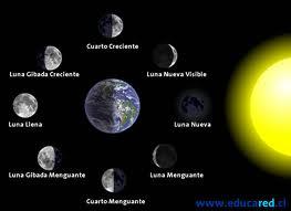 La Hidrosfera: Grupo 3 Las Fases Lunares