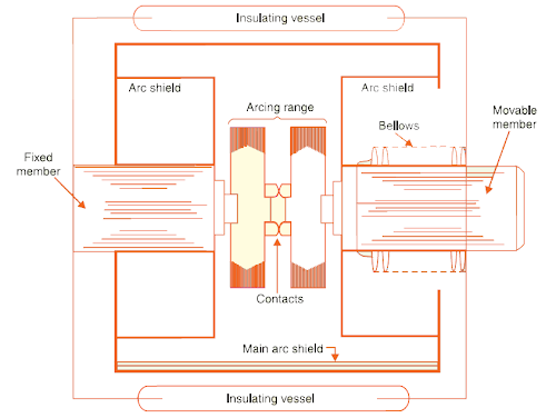 Vacuum circuit breaker vcb principle construction and working typical parts of vacuum circuit breaker are shown in the figure asfbconference2016 Gallery