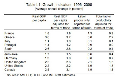 """Only Greece has experienced robust per capita growth underpinned by commensurable productivity gains"""
