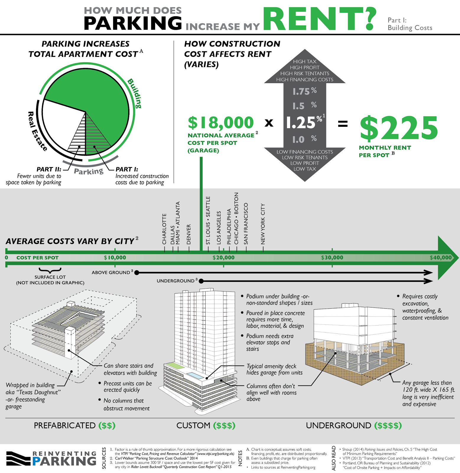 Infographic on the cost of urban parking via Reinventing Parking. Click for a larger version.