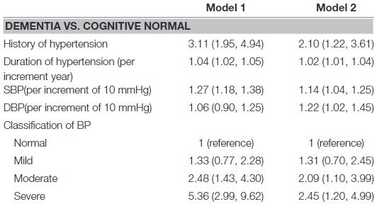 図:高血圧と認知症リスク