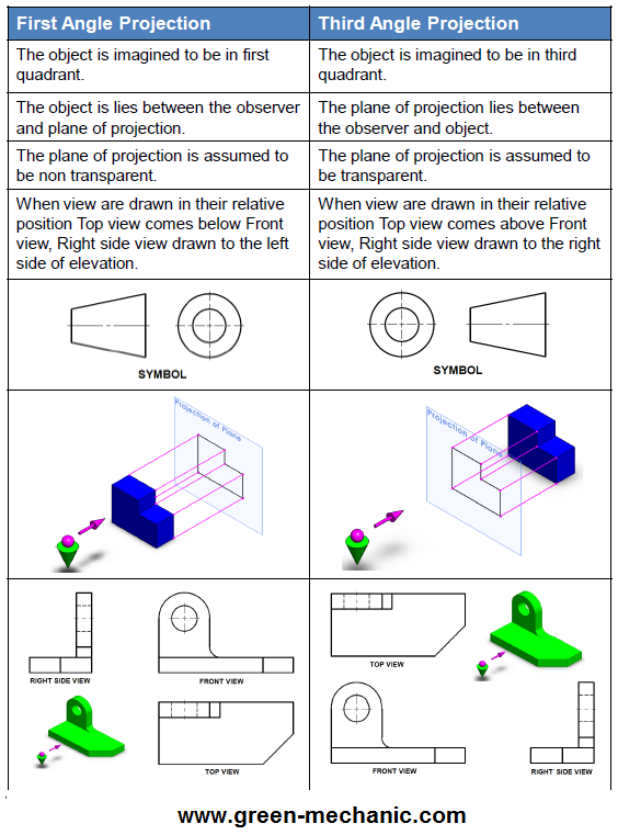 how to add an object to the same plane autocad
