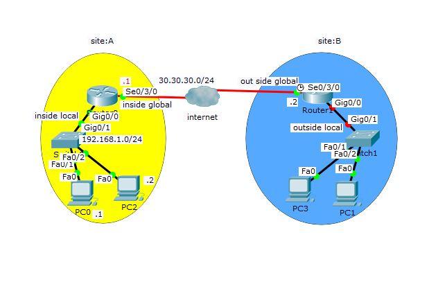 configure NAT, PAT and  port forwarding static