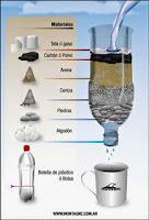 """""""Cómo hacer un filtro de agua casero"""""""