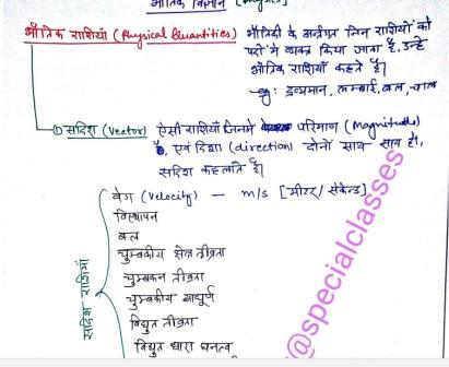 Physics Handwritten Notes in Hindi Free Download PDF