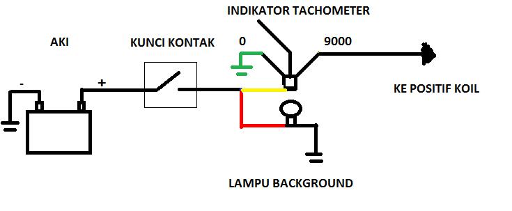 TIPS N TRICK: Cara Memasang Tachometer ( RPM Meter