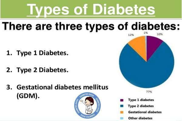 Jenis penyakit diabetes melitus