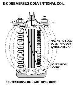 medan-magnet-coil