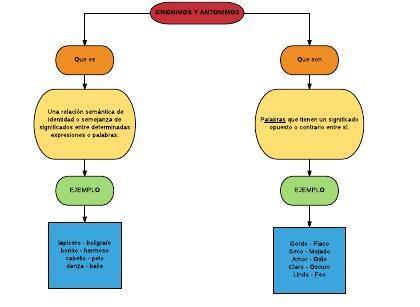 Bloque 4 elaborar mapas conceptuales para la lectura for Interior sinonimos