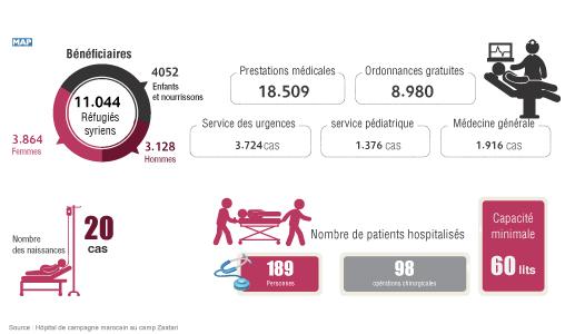 L'hôpital Marocain en Jordanie profite aux réfugiés Syriens.