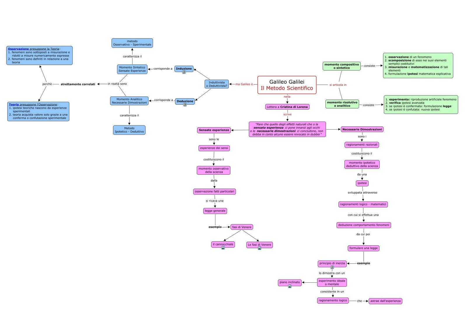 Molto Galileo Galilei,metodo, scienza e filosofia: mappe concettuali  TD68