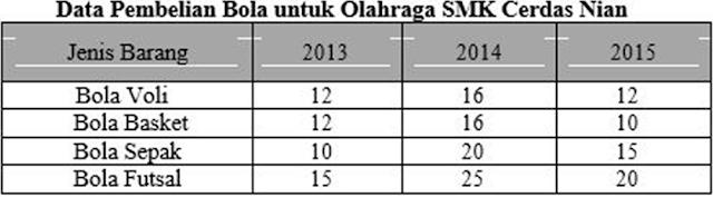 Prediksi Soal UN Bahasa Indonesia Untuk SMK Kelas XII + Kunci Jawabannya