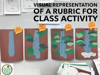Visual Representation of a Rubric's Levels
