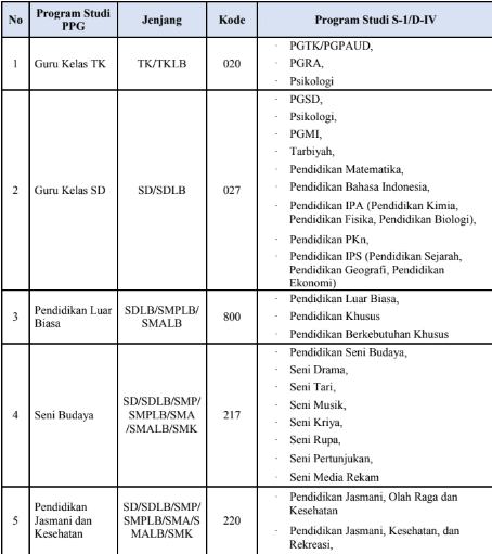 gambar Daftar Linieritas Kualifikasi S-1/D-IV dengan Program Studi PPG Dalam Jabatan