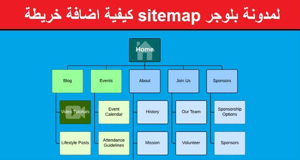 كيفية اضافة خريطة sitemap و ملف Robots.txt لمدونة بلوجر