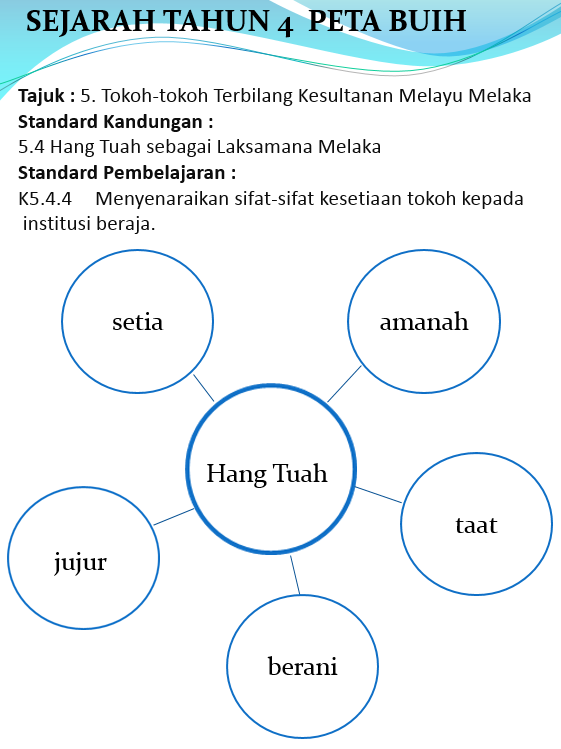 Soalan Bahasa Melayu Tahun 1 Pendidikan Khas Resepi Ayam C