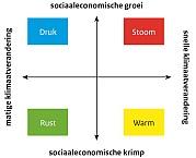 Figuur Klimaatscenario's (KNMI) en sociaaleconomische scenario's (WLO) worden gecombineerd. Bron: Verkenning actualiteit Deltascenario's. pag. 6