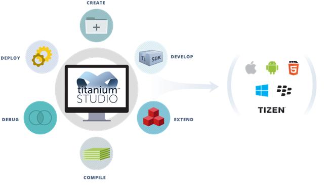 Top 5 công cụ để phát triển các ứng dụng di động đa nền tảng