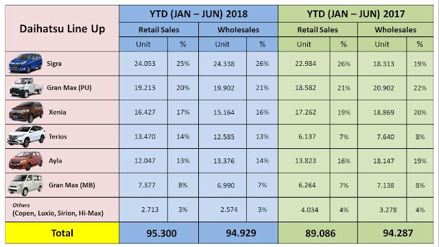 penjualan daihatsu 2018