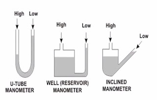 various types of manometers