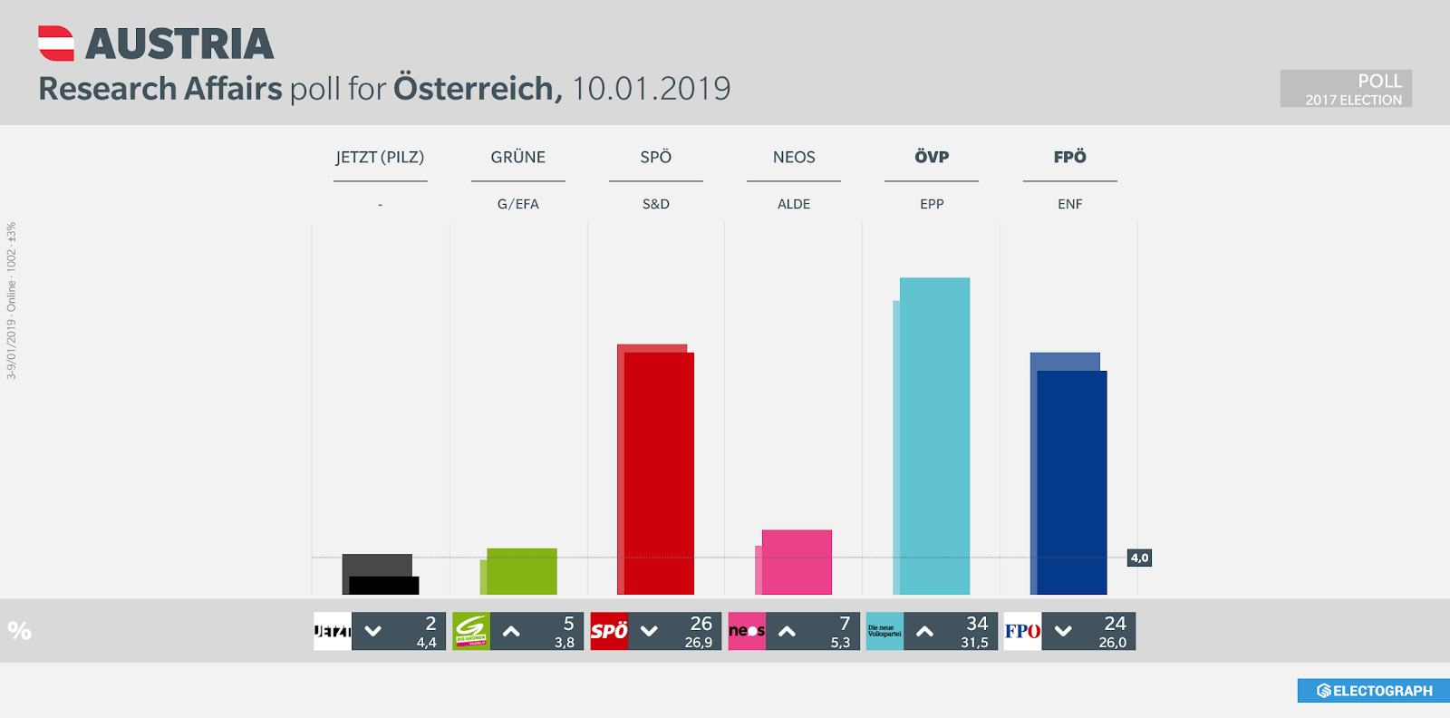 AUSTRIA: Research Affairs poll chart for Österreich, 10 January 2019