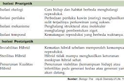 Pengertian dan Penyebab Isolasi Reproduksi