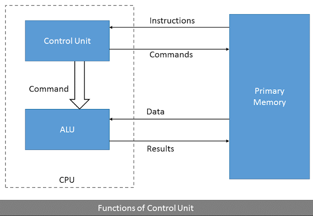 Control unit and functions of control unit
