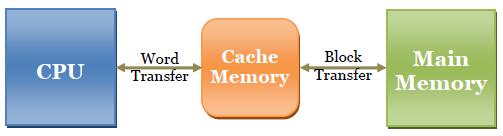 Makalah Cache Memory | Java Island
