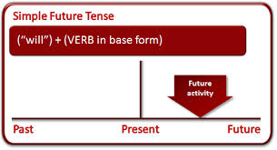 Future Indefinite Tense In Bangla