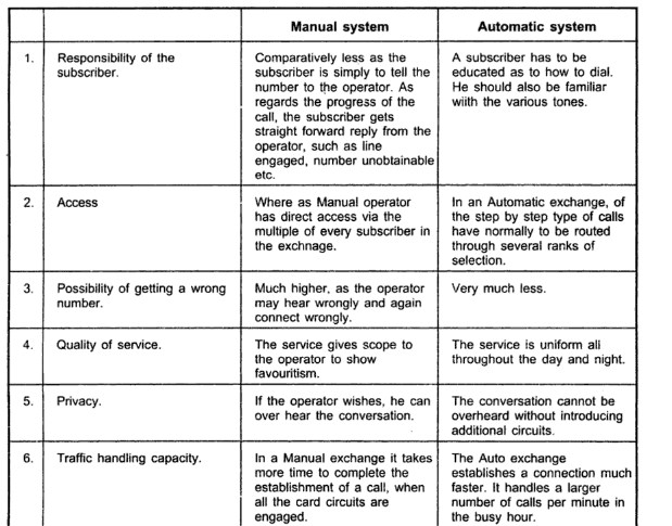 totalecer comparison between manual and automatic switching system rh totalecer blogspot com difference between manual and automated system in computer difference between manual and automatic transmission system