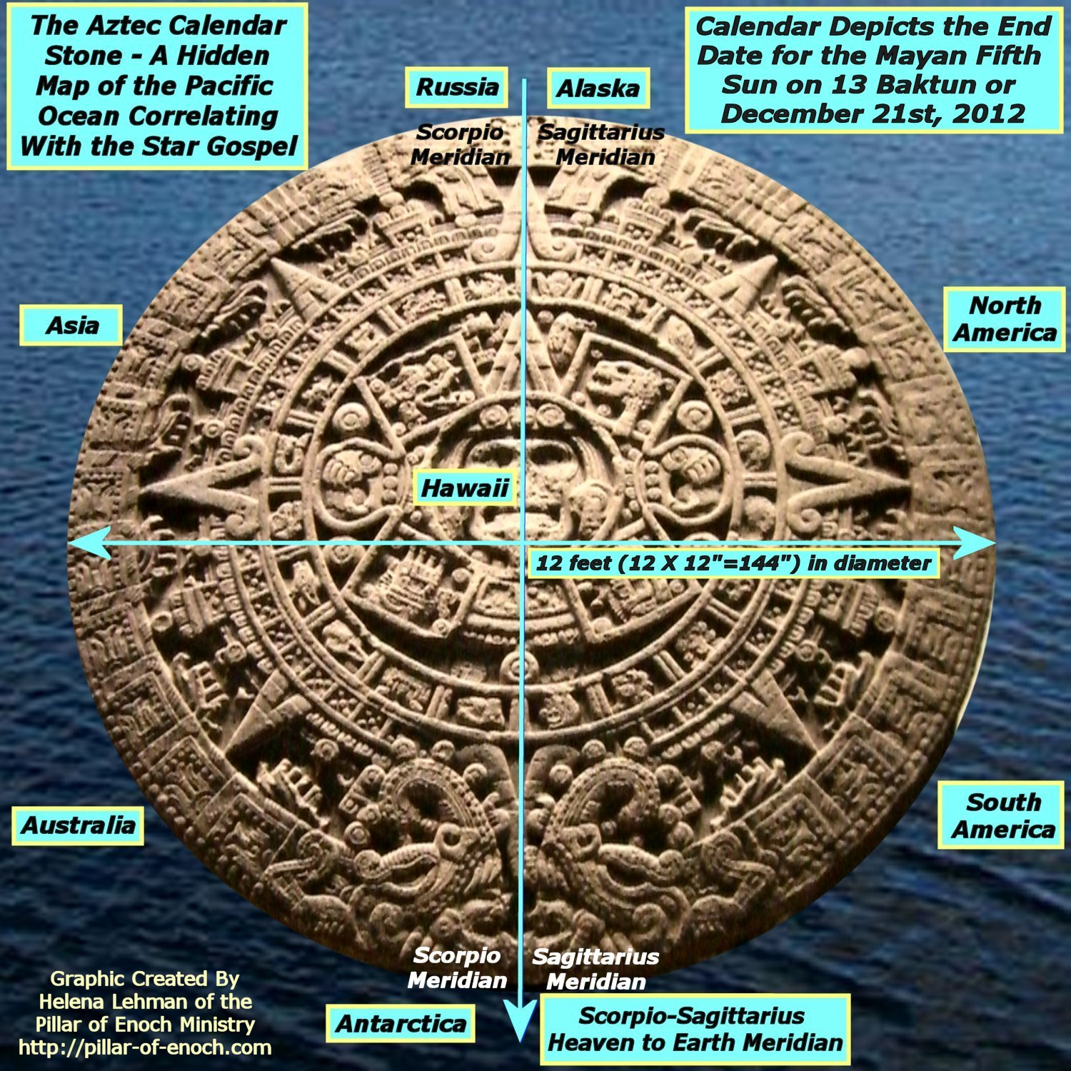 Pillar Of Enoch Ministry Blog Mayan Age End 13 Ahau