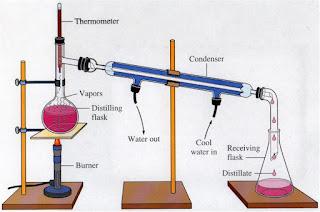 Belajar Kimia : Pemisahan Dan Permunian