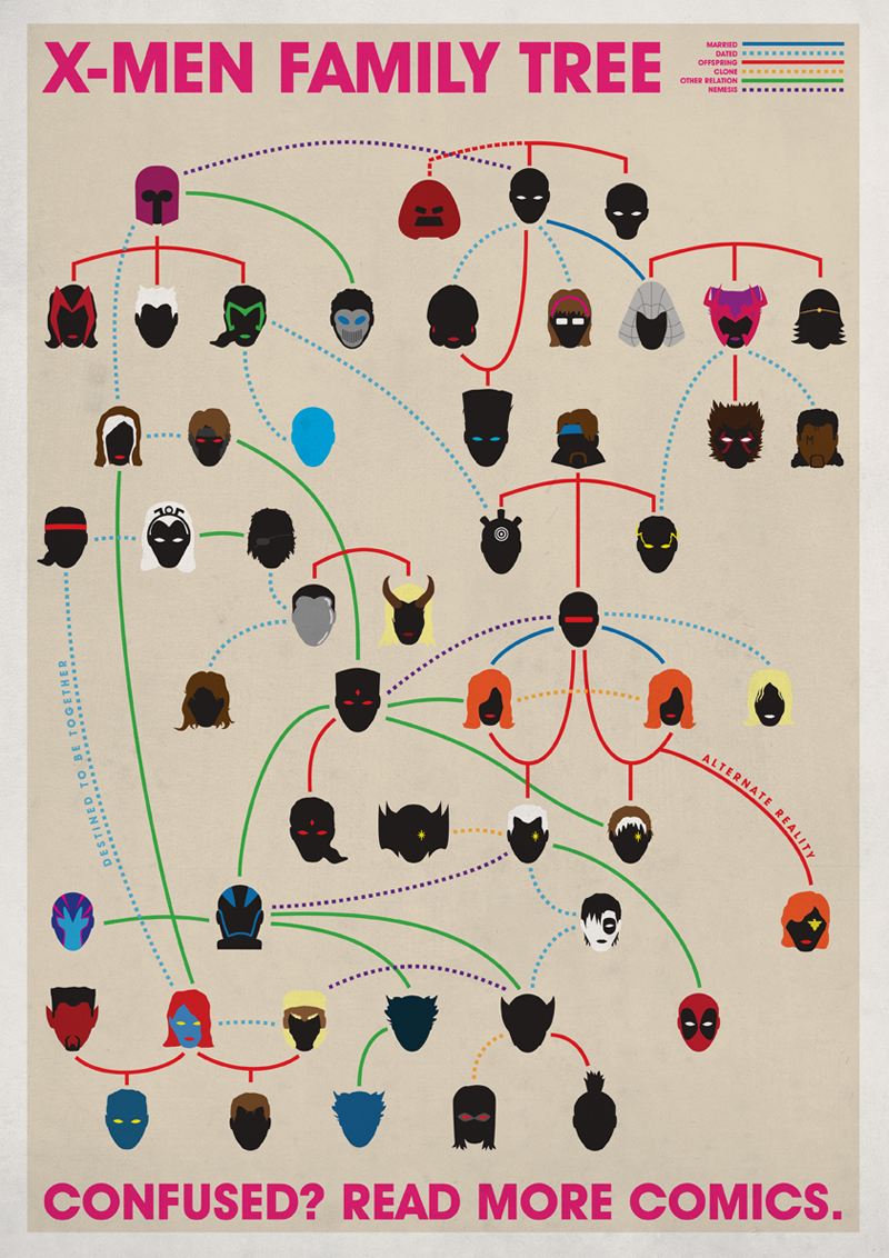 Joe Stone. Family Trees.X-Men.Doctor Ojiplatico