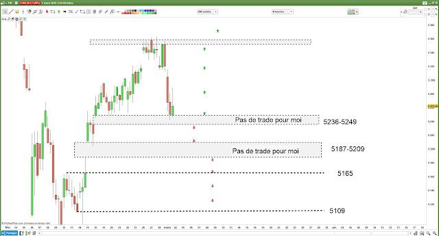 Matrice de trading CAC40 $cac [02/03/18]