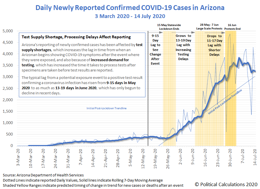 Daily Newly Confirmed COVID-19 Cases in Arizona, 3 March 2020 - 14 July 2020