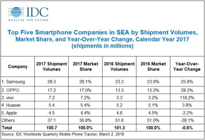 Top 5 Smartphone Makers in SEA last 2017 -  Samsung, OPPO, Vivo, Huawei and Apple