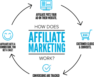 Affiliate business models are hot on the Internet