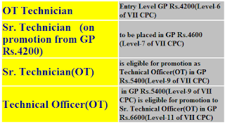 grant-of-gp-rs4200level-6-to-dressers-ot-tech-7th-cpc