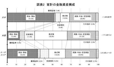 日本と海外の投資比率の違い 30代からの米国株投資