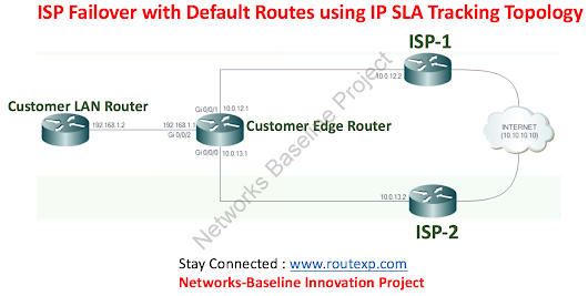 ISP Failover with Default Routes using IP SLA Tracking