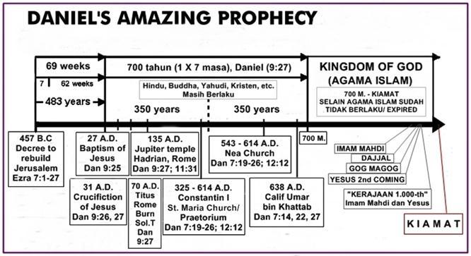Nubuat Daniel tentang  Islam