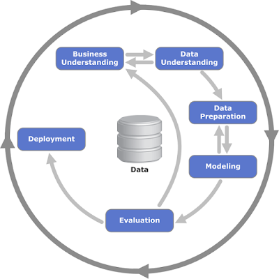 Business understanding. Data understanding. Data preparation. Modeling. Evaluation. Deployment