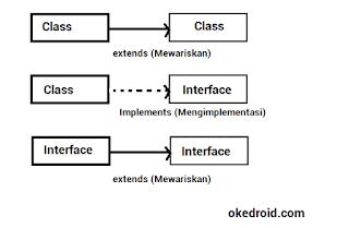 Contoh hubungan Class dengan Interface Java