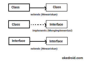 Contoh Implementasi hubungan Class dengan Interface Java