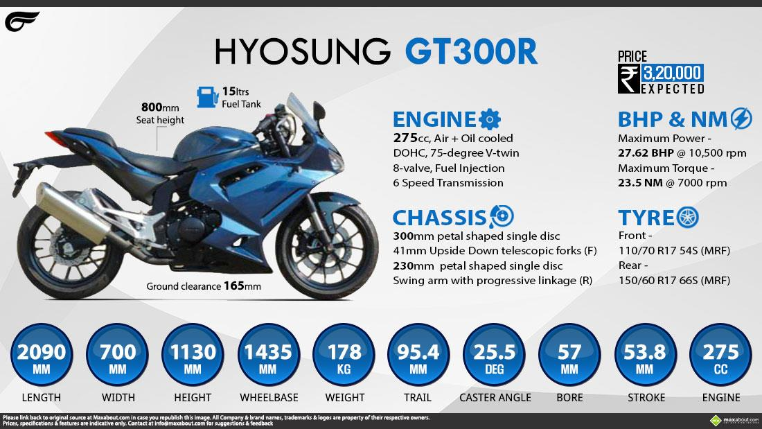 Top Latest Bikes: Hyosung GT300R Price, Specs, Review Features