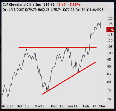 contoh buy on breakout pada pola harga saham