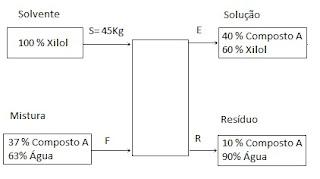 balanço de massa de extração do composto a