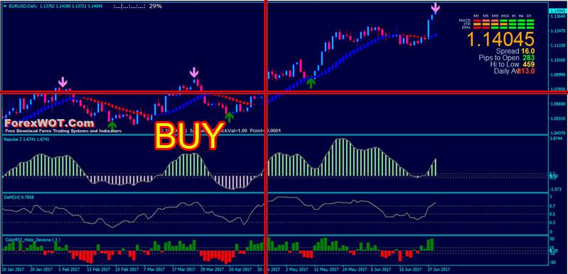 Forex-Heiken-Ashi-Trading-BUY