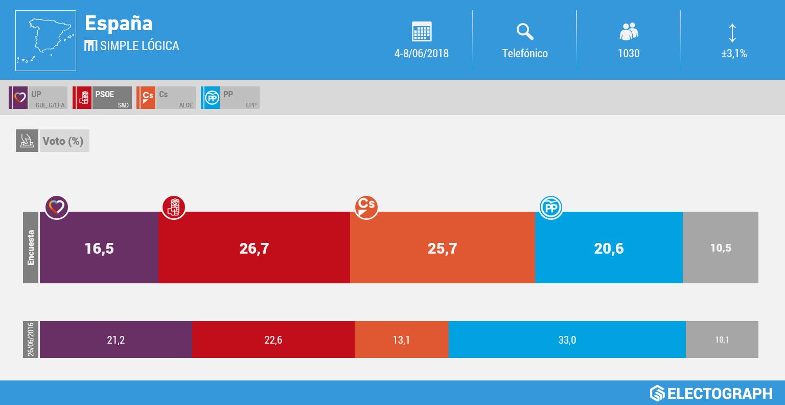 Gráfico de la encuesta para elecciones generales en España realizada por Simple Lógica en junio de 2018